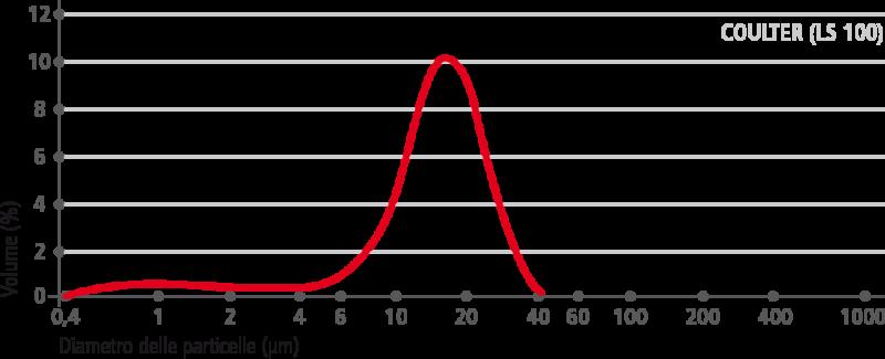 carbocalcio–curva-granulometrica–micro-40