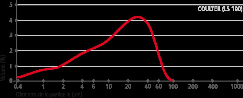 carbocalcio–curva-granulometrica-–-ventilato