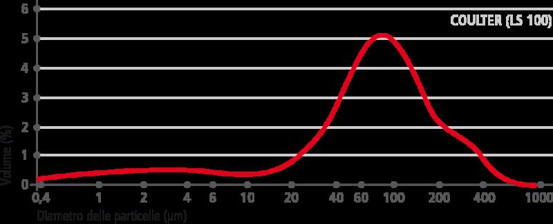 carbocalcio_curva-granulometrica–macinato